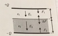 電磁気学の問題です。 面積S、間隔d(=d1+d2)の平行平板コンデンサの極板間に、厚さがd1で誘電率がε1の誘電体と、厚さがd2で誘電率がε2の誘電体を挿入し、2つの電極にそれぞれ電荷+Qと-Qを与え る。両極板および2...