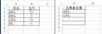 Sheet1のB列(出欠)が○だったらA列の氏名をSheet2のA列に コピーし×だったらコピーしないという関数はどのようにすれば 良いのでしょうか よろしくお願いいたします Sheet1(左) Sheet2(右)