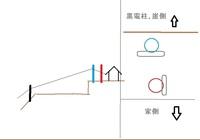 電柱の根枷の向きについて。 がけ崩れの関係で電柱を今まであった図青の位置から図赤の位置へ建て替えること(左右の位置は変わらず崖側から家側にひっこめる感じ)になったのですが、青の時は根枷の向きが図右側(電柱を上から見た時の根枷の位置)のようになっていたのですが今回建てた赤電柱は図のように青を崖面と平行とすると赤は垂直に施工されていました。 黒電柱からの電線の張力や土地自体も崖側へ多少傾いてる...