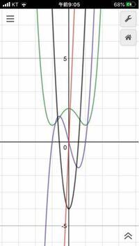 微分した関数と元の関数との関係が知りたいです 例えば、下の図のようにx^4-2x+2(緑)を微分した関数がそれぞれ 紫 4x^3-4x 黒 12x^2-4 赤. 24x  となっていますが、ぱっと見ごちゃごちゃしてて一体どうゆう関係がそれぞれにあるのかなと疑問に思いました  変な質問かもしれませんが、回答お願いします!