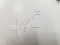 斜線部分の面積を求める時は0から3までのfを積分した後に2から3までgを積分したものを引けばいいですよね? ∫f-g dx (0から3)ではできないですよね?