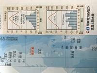 関東地方について 館山と前橋の雨温図が微妙に違っているのはなぜですか? (冬の降水量が館山の方が多い)