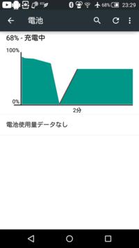 sh-04gのバッテリーが異常に消費されるのですが、解決方法ありますか?  100%から96%くらいまでが普通にへるのですが、そこからいきなり50%に減っていきだいたい10%ごと減ってきます。