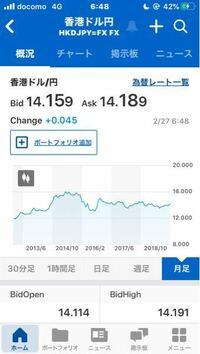 香港ドルで円安の時と言うと、16円くらいの時ですか?