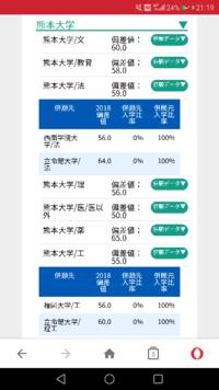 やはり天下の熊本大学、 立命館大学も100%熊本大学に蹴られてます  こんなもんなんですね、立命館って?
