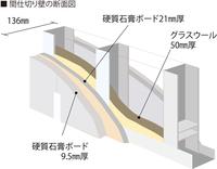 この絵は現在のマンションの1住戸内の間仕切り壁の一般的な構造だそうです。間柱は軽量鉄骨が使われています。1980年ころ建てられたマンションの間仕切り壁の構造はこの絵とどう違うか教えてください。