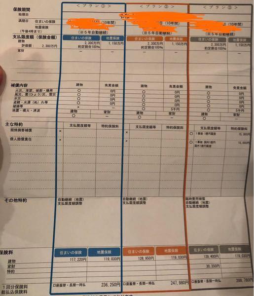 東京海上日動 火災保険 住まいの保険 一軒家を購入しました。 保険に入らなければならないのです...