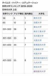 東北大学はなぜ名大や阪大より評価が高いのですか?田舎の仙台にあるのに東北大学ってそんな凄いんですか?