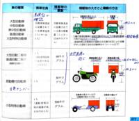 自動車の積載量について 学科教本の以下の図のようになっていて、二輪車と小型特殊自動車は「積載物の長さ」と「積載物の幅」が「〜以下」という表現になっていますが、大型自動車は「〜以下」という表現はありま...