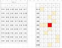 総当たり戦の対戦組みあわせについて助けてください!  10チームを5コートで、総当たり戦を行う場合の、組みあわせ表です。 画像の左側が対戦表で、 右側は、各チームが各コートで何回対戦するか? を数えた...