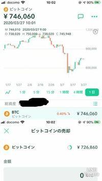 コインチェックのアプリで、ビットコインのチャートの画面の価格と、売却する画面の価格が異なるのはなぜですか?