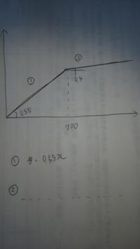 画像の一次関数の②式の求め方を教えてください。 傾きが0.4なのは所与とします。  ①y=0.55x ②y=0.4x+b  このbの求め方を詳しく教えてください。 よろしくお願いします。