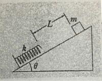 図のように、下端が固定されて自然の長さになっているばね定数kの軽いばねが、傾きθなめらかな斜面に沿って置かれている。今ばねの端から斜面に沿って距離Lだけ離れた点より質量mの小物体がばねをx押し縮めたとこ...