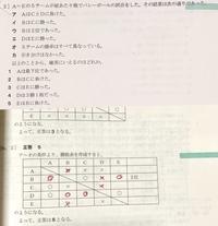 公務員試験の 判断推理の試合と勝敗 赤いところ以外の○×は表に入ったのですが、ア~オのどの条件で赤字で書いた○×が決定するのかが分かりません。