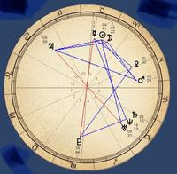 ホロスコープの読み方を教えて頂きたいです。  私はアセンダントが獅子座で、 asc×天王星(山羊座)とのアスペクト約135° asc×土星(山羊座)とのアスペクトが約150°  金星(魚座)×冥王星(山羊 座)とのアスペク...
