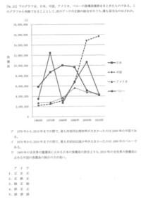 公務員試験 資料解釈の問題です。 正答は選択肢3ですが、ウがどうしても正としか思えず… 日本・中国の漁獲量を該当年の漁獲量を4ヵ国合計したもので割って比較したのですが、間違っているでし ょうか? どなた...