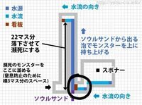 先程のマイクラのスケルトントラップに関する質問ですm(_ _)m黒い丸を囲ってるところでスケルトンが密です状態になってるんですけど水流エレベーターに上手く乗せる方法ってありますか?