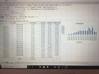 エクセルでヒストグラムを作成したのですが、グラフの階級のところを〇〇万円以上〇〇万円未満と表示するにはどうすれば良いですか?