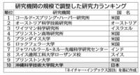 """日本で一番レベルの高い大学は沖縄科学技術大学院大学ですか? --- ネイチャー選定の研究力ランキング、""""論文の質""""で世界10位なった意外な大学院 沖縄科学技術大学院大学が日本でトップに https://newswitch.j..."""