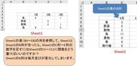 ☆エクセル関数について質問です。  Sheet1のB4~E8に表があります。 Sheet2のB4~N11に年間まとめの表があります。 互いにB列は名目が入ります。 Sheet1のB4~E8の列を参照して、Sheet1とSheet2のB列が合っ...