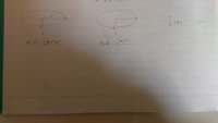 物理の質問です。 静止座標系から見て半径r、角速度ωで運動しているときの力学的エネルギーは高さをh、質量をmとするとmgh+(1/2)mr²ω²で与えられます これを回転座標系で考えると位置エネルギーはmghで遠心力ポテ...