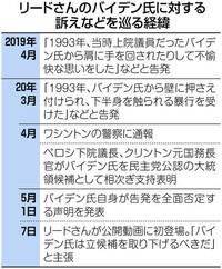 以下の東京新聞国際面の記事の後半部分を読んで、下の質問にお答え下さい。 https://www.tokyo-np.co.jp/article/world/list/202005/CK2020052002000279.html (東京新聞国際面 <米大統領選>目をそらす民主主流...