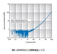 クラカテの帝王であるサムです このOPAMPの論文を読みましたか? https://www.analog.com/jp/landing-pages/003/glp1-raq174_Current_Noise_in_FET.html