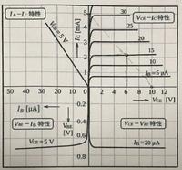 入力側の直流分VBE=0.7(V)として,入力信号の振幅Vbe=25(mA)が入力されたときのベース電流の交流分をib=10(μA)とする。 1.静特性図よりVBE=0.7(V)における直流分IB,ICの値。 2.静特性図よりエミッタ接地電流増幅率βの値。 3.ベース電流の交流分がib=10(μA)における交流分icの値。 4.Vcc=10(V),RL=2(kΩ)として,直流負荷線と出...