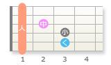 ギターに関してです。 5日前からギターを弾き始めたのですが、バレーコードについてよく分かっていません。 Fコードの表(画像のやつです)を確認してみたのですが1フレットが全て人差し指と表記されていたのですが、これは1フレットの弦を人差し指ですべて押さえるという認識で間違ってないでしょうか? また、すべて押さえるという前提で試しに1フレットの3弦を人差し指、2フレットの3弦を中指で押さえたのですが弾いた時に鳴ったのは中指で押さえたところの音だけでした。となると人差し指で弦を押さえる意味がなくなるのでは?と考えてしまいなんだかよく分からなくなってしまいました。 質問の意味が分からない方もいらっしゃるかもしれませんが、良ければギタープレイヤーの皆さんの回答をお待ちしてます。m(_ _)m