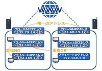 IPアドレスに詳しい人に質問。  何年も前からADSLサービス利用している期間中、IPアドレスは「ほぼ」同じでした。  今年4月からモバイルWifiのWiMAX2+に切り替えました。 するとIPアドレスが1日ごとに切り替わります。  これは普通のことですか?  Yahoo!IDの「ログイン履歴」という部分クリックすればアドレス表示されます。