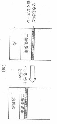 下の問題の答えは、「①125cm3 ②0.5g」になりますが解き方の解説がわかりません。  小学生の娘に理解させてあげたいのですが、どなたかこの解説をくわしく教えてもらえませんか? (問題) なめらかに上下に動くピストンを備えた容器があります。一定の条件下で、この容器に水100cm3と二酸化炭素100cm3を下の[図]のように入れて密閉し、水に二酸化炭素を溶けるだけ溶かしたところ、できた...