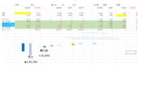 Excelでウォーターフォールグラフを作成していますが、 一部が階段にならず困っています。 作成値 予算 93,227 売上-139,784 購入品 16,000 他 5,877 他②6,675  人件費 22,991  経費 1,380  実績 6,366     作成参考URL:https://ontrack.co.jp/%E3%82%A8%E3%82%AF%E...