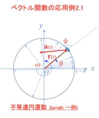 図において、加速度ベクトルa(t)と位置ベクトルr(t)とのなす「角度 ψ」を求めなさい。   空間ベクトルの問題です。