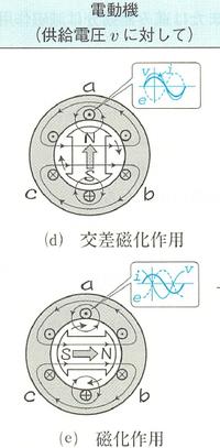同期電動機の電機子反作用について。図を見てください。 (発電機ではなく電動機ですのでご注意ください。 )  同相の時と、90°遅れ時の図を比べた時、90°遅れならば 回転子が動きが90°遅れてN極の向きが左向きだと思うのですが、 この図では右向きになっています。 なぜでしょうか?