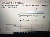 A,D点での反力とそれぞれのせん断力と曲げモーメントを式で表せる方この問題教えていただけないでしょうか?