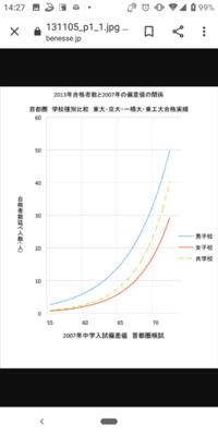 超難関国立大学群「東京一工」(東大、京大、一橋、東工大)に合格できるか否かは小学校時代の偏差値にかなり依存してくるということですが、幼稚園の偏差値だとどうですか?