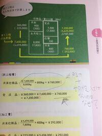 工程別総合原価計算 スカッと解ける工業簿記2級p163  月末仕掛品 ¥7.600,000/8000kg×800kg=¥760,000  なぜ月初仕掛品は含めず、当月投入の前工程費をKg単位に戻して月末仕掛品Kgを掛けると月末仕掛品の前工程費の答えが出るんでしょうか?