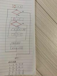 アルゴリズムの問題です。 下の実行結果になるように赤枠に数字や記号を入れなければならないのですが何度やってもわかりません。 誰かわかる方いらっしゃらないでしょうか。