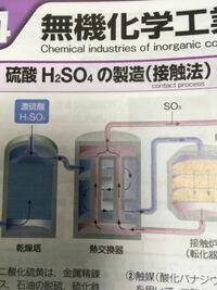 硫酸の接触法の熱交換器は何をしてる装置ですか?