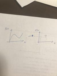 f(x)のグラフを微分するとグラフの形状はどのように変わるのでしょうか。 (左から右)