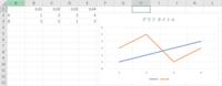 エクセルのグラフの作り方について質問があります。 添付画像のようなデータを使って折れ線グラフを作りたいです。 この時、図で言うと1、2、3、4すべてに軸として数字が入っており、それぞれに縦軸と平行な方向...