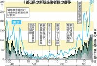 新型コロナウイルスの脅威で素朴な質問です。  東京で24日、新たに260人が新型コロナウイルスに感染していたことがわかりました。また大阪府でも感染者の発表が過去最多になる見込みです。 関係者によりま...