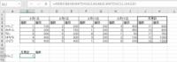 図で りんごの月累計の個数をセルに表示したいのですが、どのような関数を使えばできるのでしょうか。ご教授ください。 =INDEX(B4:K8,MATCH(A12,A4:A8,0),MATCH(C11,J3:K3,0))  としたのですが、おそらく8月1日のりんごの個数が表示されてしまいます。 (月累計かつ個数)と(りんご)で検索出来れば一番いいのですが。。。