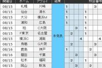 第1181回 MEGA BIG 鳥栖対G大阪が中止で初の12億ですかね? 初めて6等以上確定しました。みなさんはいかがですか?