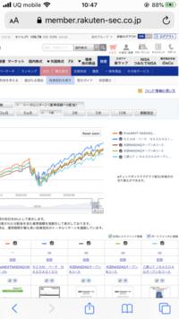投資信託のトータルリターンの チャートを見ていたのですが 1年と10年ではなぜ グラフが入れ替わるのですか?
