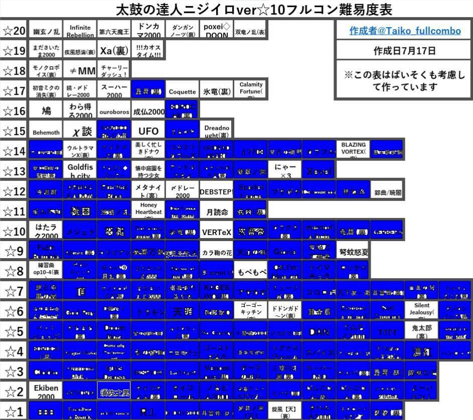 達人 太鼓 フルコン 称号 の 難易度表/おに/タイコロール