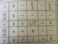 媒介変数の増減表で定義域の両端は書かなければ行けませんか?媒介変数ではない増減表は定義域の両端は微分係数書きませんよね… https://imgur.com/a/PQmqgnT