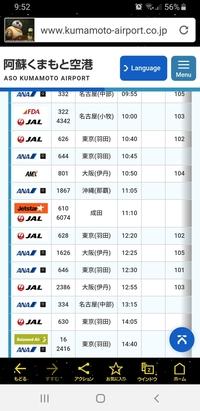 飛行機便に詳しい方の知恵を貸して下さい。 今日9/5の熊本空港の出発欄を見ると 11時に成田 ジェットスター・JAL とあるのですが 熊本発は羽田行きしかないと認識していました。 ジェット スターのサイトでも...