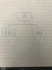 カレントディレクトリをp01としているとき、p02をカレントディレクトリを基準とした相対パス指定を用いてディレクトリp01と同じ階層に作成せよ。 分からないので教えて頂きたいです。 カテゴリー間違えてたらすみません。
