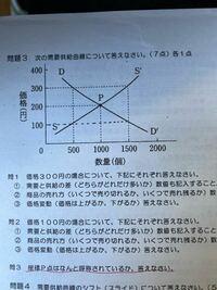 均衡価格と均衡点の違いって何ですか? 均衡点とかいたらバツになってました。 でもこの問題の出し方だと丸じゃないんですか?